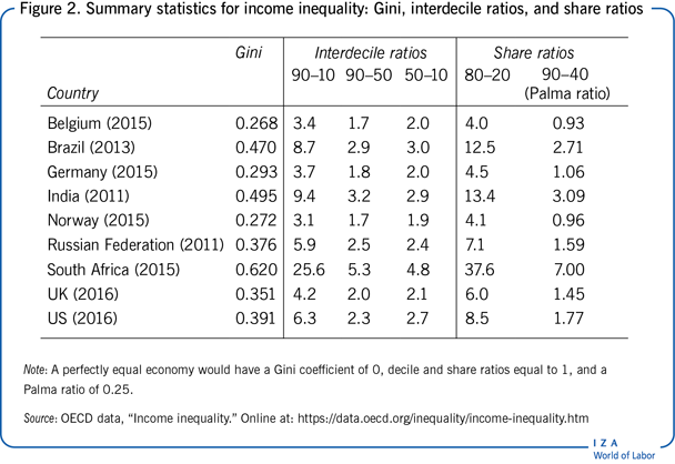 Summary statistics for income inequality:                         Gini, interdecile ratios, and share ratios