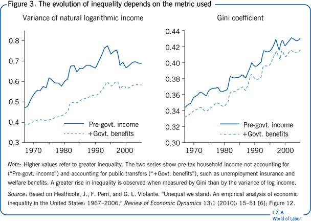 The evolution of inequality depends on the                         metric used