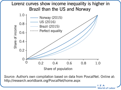 Lorenz curves show income inequality is                         higher in Brazil than the US and Norway