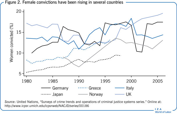 Female convictions have been rising in                         several countries