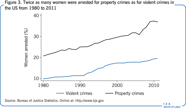 Twice as many women were arrested for                         property crimes as for violent crimes in the US from 1980 to 2011