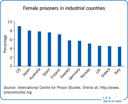 Female prisoners in industrial                         countries