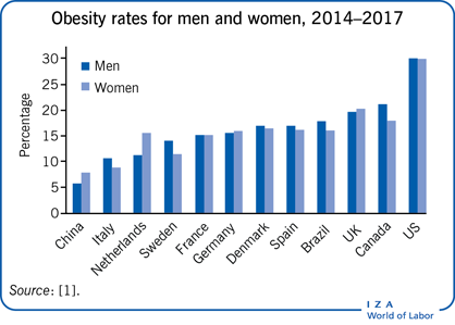 Iza World Of Labor Obesity And Labor Market Outcomes