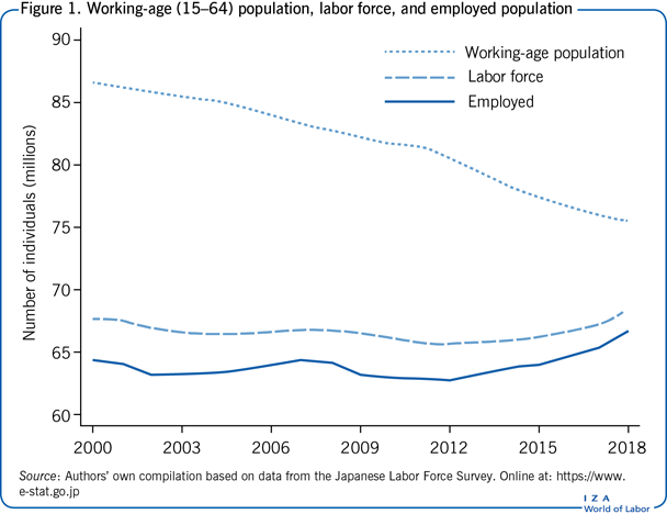 Working-age (15–64) population, labor                         force, and employed population