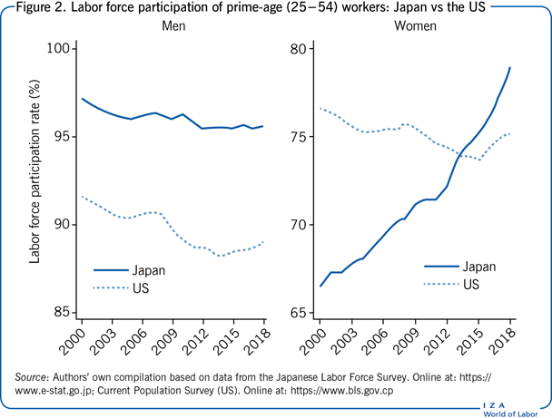 Labor force participation of prime-age                         (25−54) workers: Japan vs the US