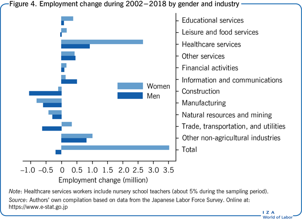 Employment change during 2002−2018 by                         gender and industry