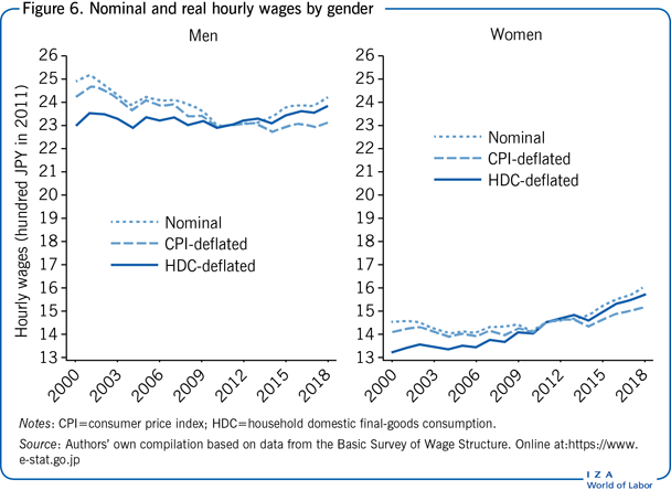 Nominal and real hourly wages by                         gender