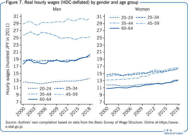 Real hourly wages (HDC-deflated) by                         gender and age group