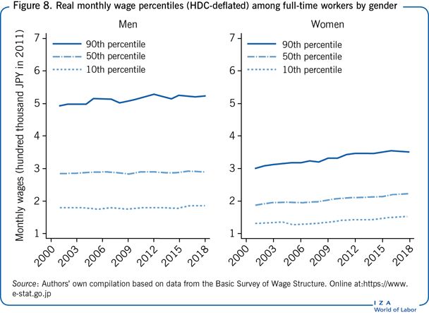 Real monthly wage percentiles                         (HDC-deflated) among full-time workers by gender
