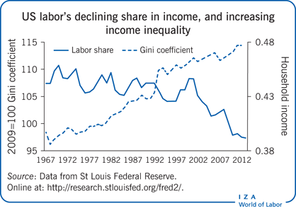 US labor's declining share in income, and                         increasing income inequality