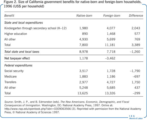 Size of California government benefits for             native-born and foreign-born households, 1996 (US$ per household)