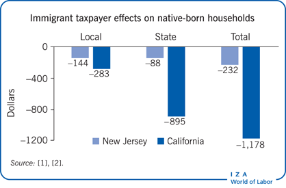 Immigrant taxpayer effects on native-born             households