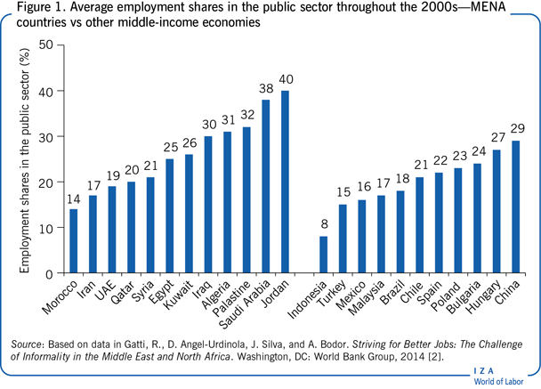 Average employment shares in the public                         sector throughout the 2000s—MENA countries vs other middle-income                         economies