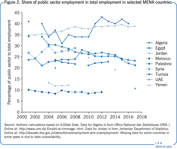 Share of public sector employment in total                         employment in selected MENA countries