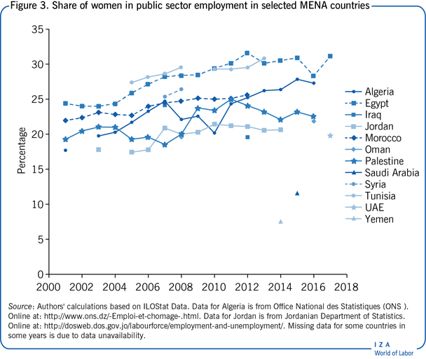 Share of women in public sector employment                         in selected MENA countries