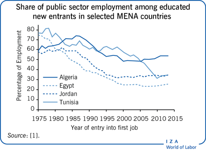 Share of public sector employment among                         educated new entrants in selected MENA countries