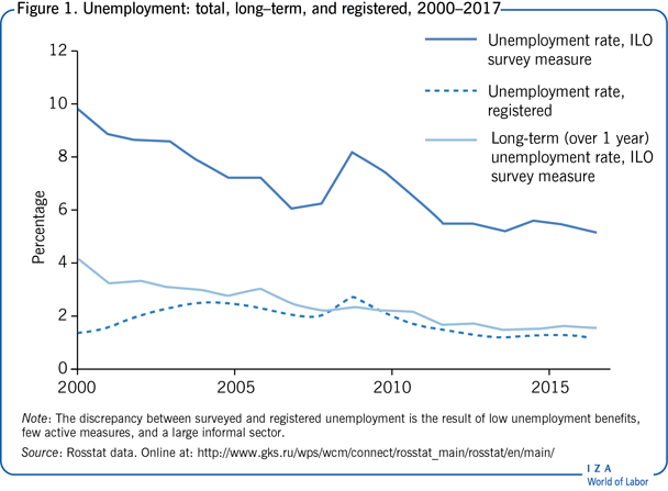 Unemployment: total, long–term, and                         registered, 2000–2017