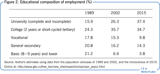 Educational composition of employment                         (%)