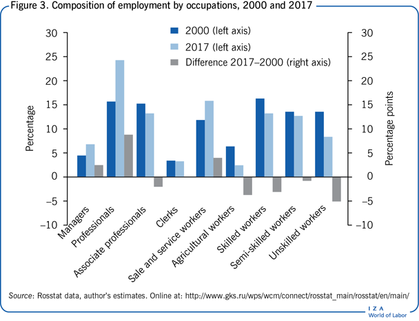 Composition of employment by occupations,                         2000 and 2017