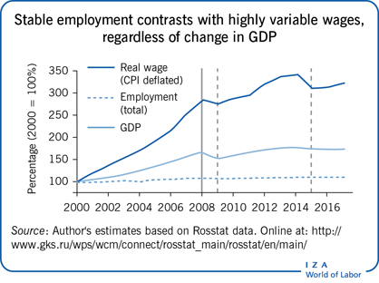 Stable employment contrasts with highly                         variable wages, regardless of change in GDP