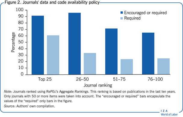 Journals' data and code availability                         policy