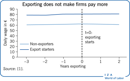 Exporting does not make firms pay                         more