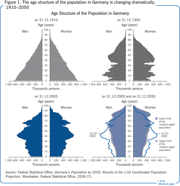 The age structure of the population in                         Germany is changing dramatically, 1910–2050