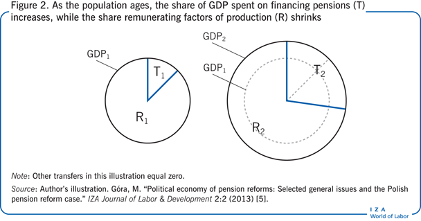 As the population ages, the share of GDP                         spent on financing pensions (T) increases, while the share remunerating                         factors of production (R) shrinks