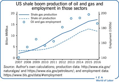 US shale boom production of oil and gas                         and employment in those sectors