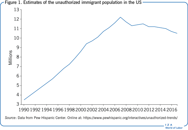 Estimates of the unauthorized immigrant                         population in the US