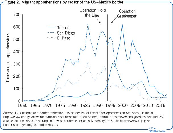Migrant apprehensions by sector of the                         US–Mexico border