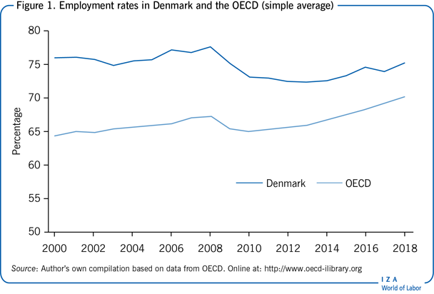 Employment rates in Denmark and the OECD                         (simple average)