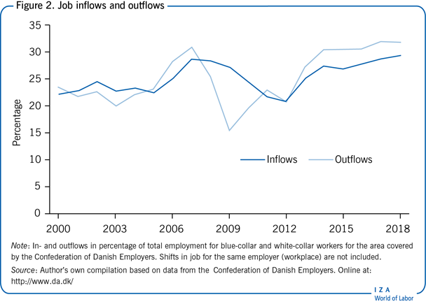 Job inflows and outflows