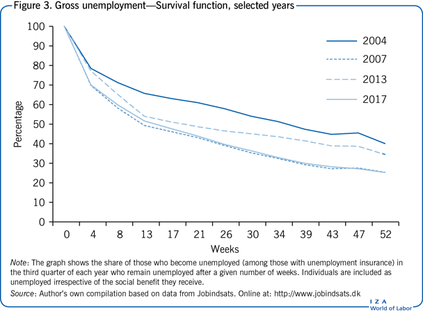 Gross unemployment—Survival function,                         selected years
