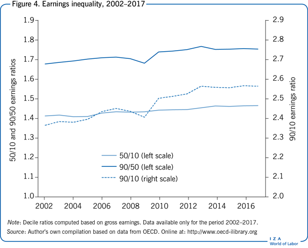 Earnings inequality, 2002–2017