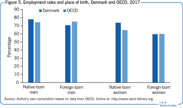 Employment rates and place of birth,                         Denmark and OECD, 2017