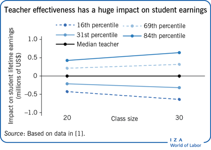 Teacher effectiveness has a huge impact on                         student earnings