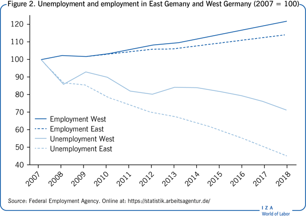 Unemployment and employment in East Gemany                         and West Germany (2007 = 100)