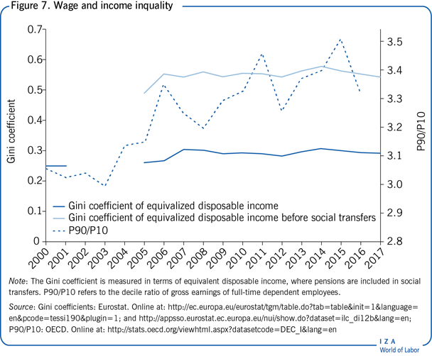 Wage and income inquality