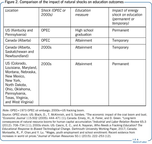 Comparison of the impact of natural shocks                         on education outcomes