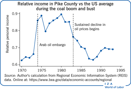Relative income in Pike County vs the US                         average during the coal boom and bust