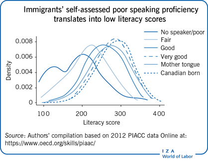 Immigrants' self-assessed poor speaking                         proficiencytranslates into low literacy scores