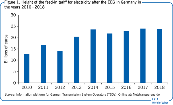 Height of the feed-in tariff for                         electricity after the EEG in Germany in the years 2010−2018