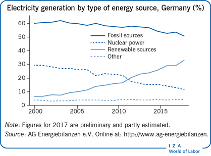 Electricity generation by type of energy                         source, Germany (%)