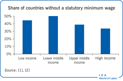 Share of countries without a statutory                         minimum wage (%)