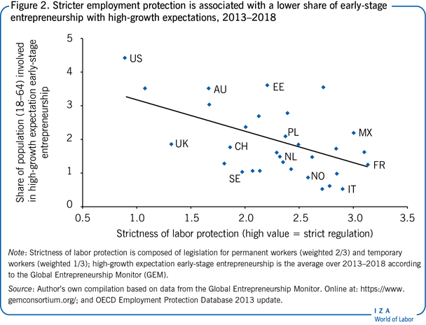 Stricter employment protection is                         associated with a lower share of early-stage entrepreneurship with                         high-growth expectations, 2013–2018
