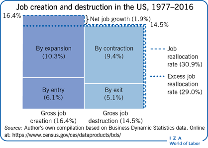Job creation and destruction in the US,                         1977–2016