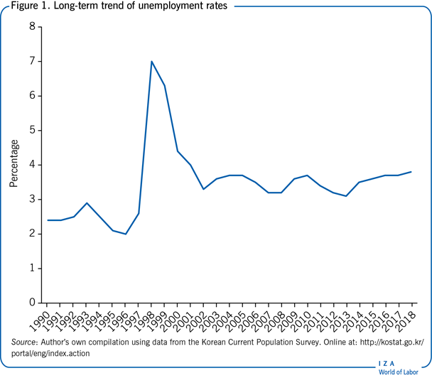 Long-term trend of unemployment                         rates