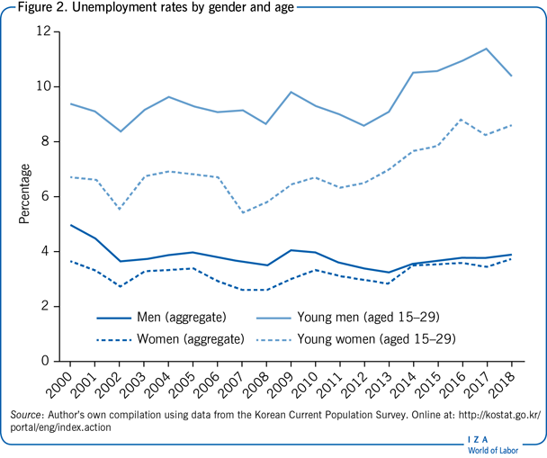 Unemployment rates by gender and                         age