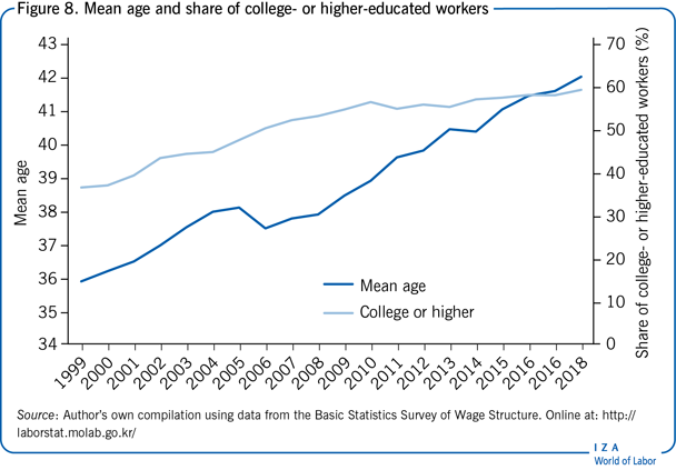 Mean age and share of college- or                         higher-educated workers